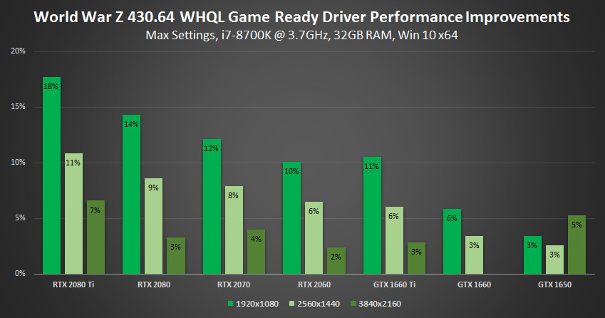 Nvidia 430 64 WHQL Game Ready driver optimizes for RAGE 2 and more