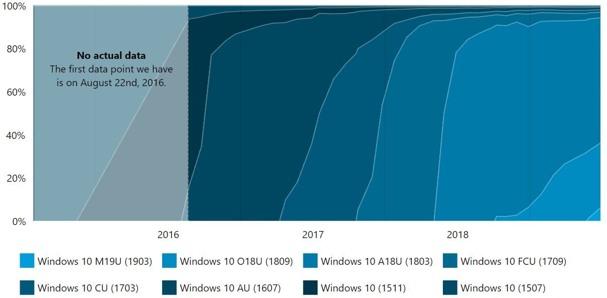 AdDuplex: The May 2019 Update is now on 6 3% of Windows 10