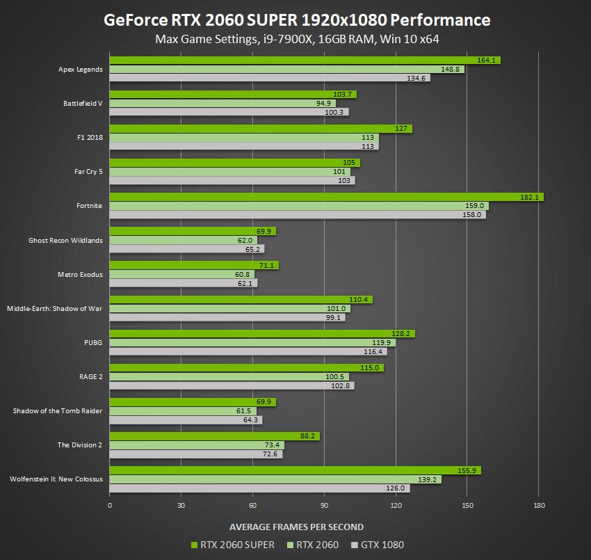 rtx 2060 vs 2060 super vs 2070