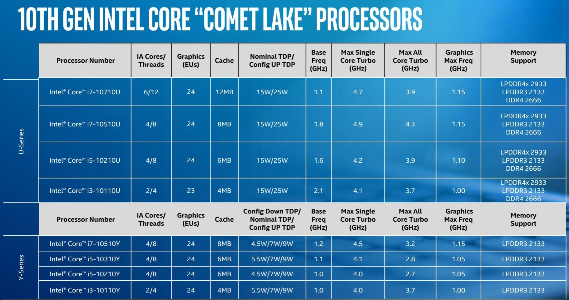 Intel announces its 14nm U-series and Y-series Comet Lake