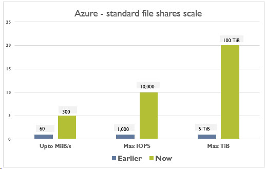 Larger Standard File Shares For Azure Files Are Now Generally Available Neowin
