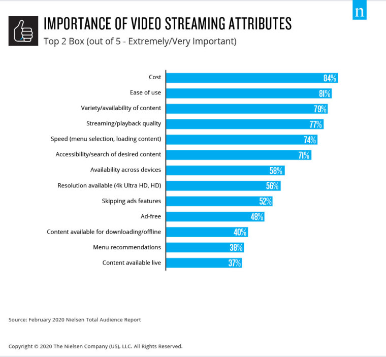 Importance of video streaming attributes statistics