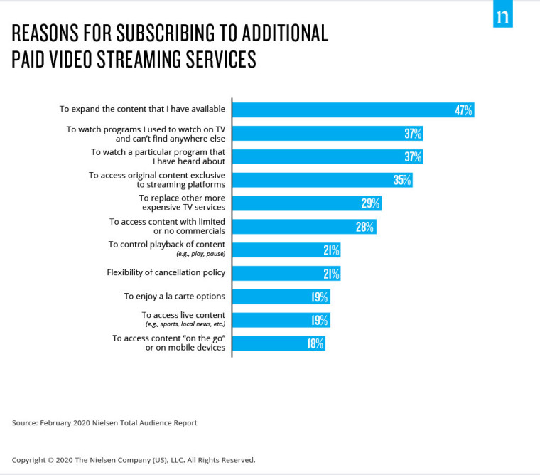 Reasons for subscribing to additional paid video streaming services statistics