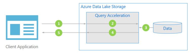 يوفر Azure Data Lake Storage الآن تسريع الاستعلام في المعاينة 2