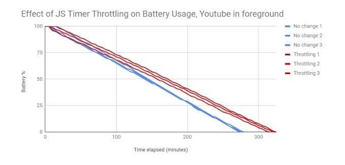 Google Chrome - Youtube na pierwszym planie