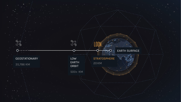 Graphic showing where Loon sits in orbit