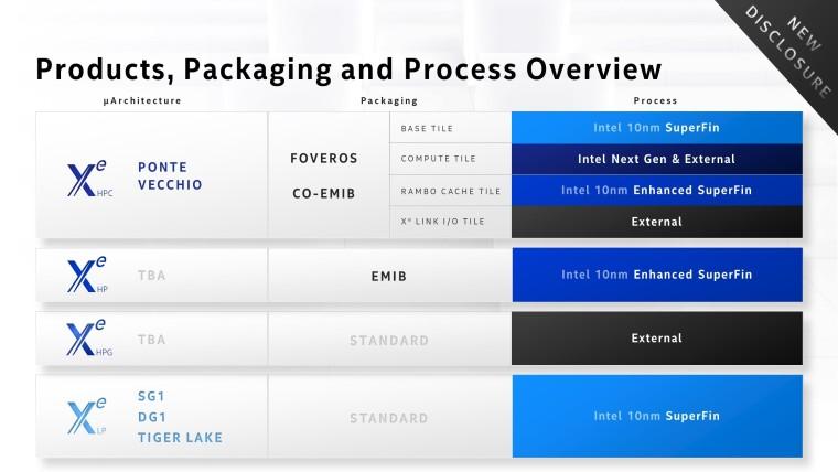 Intel discrete graphics roadmap for 2020-21