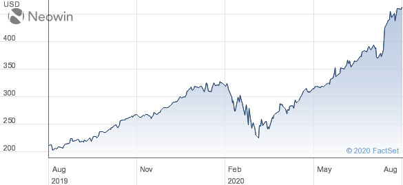 Chart showing Apple's share price