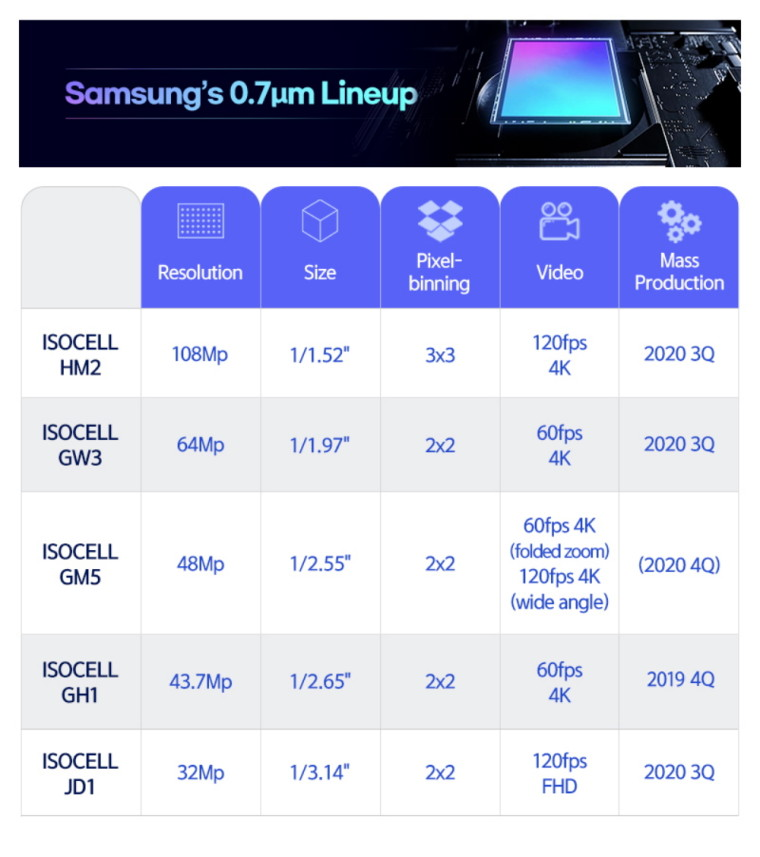 1600154809_samsung-isocell-sensors_story