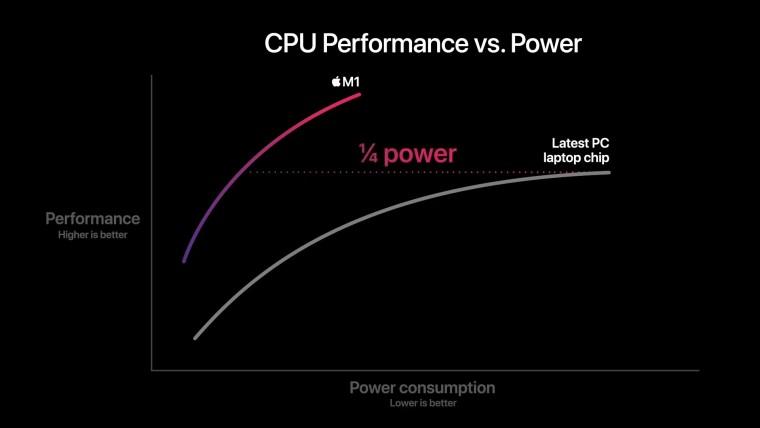 Apple M1 vs x86 CPU power efficiency