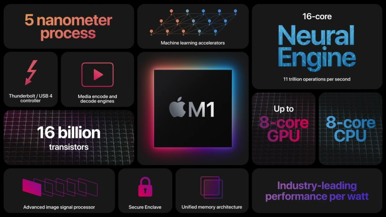 Apple M1 infographic showing details of the chipset