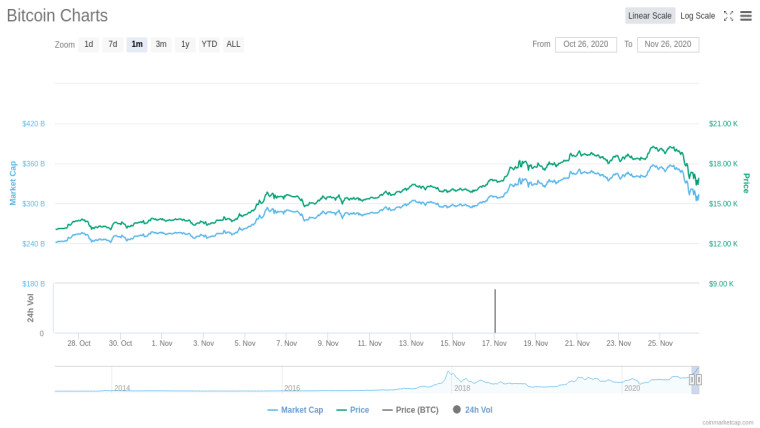 A chart showing Bitcoin's price