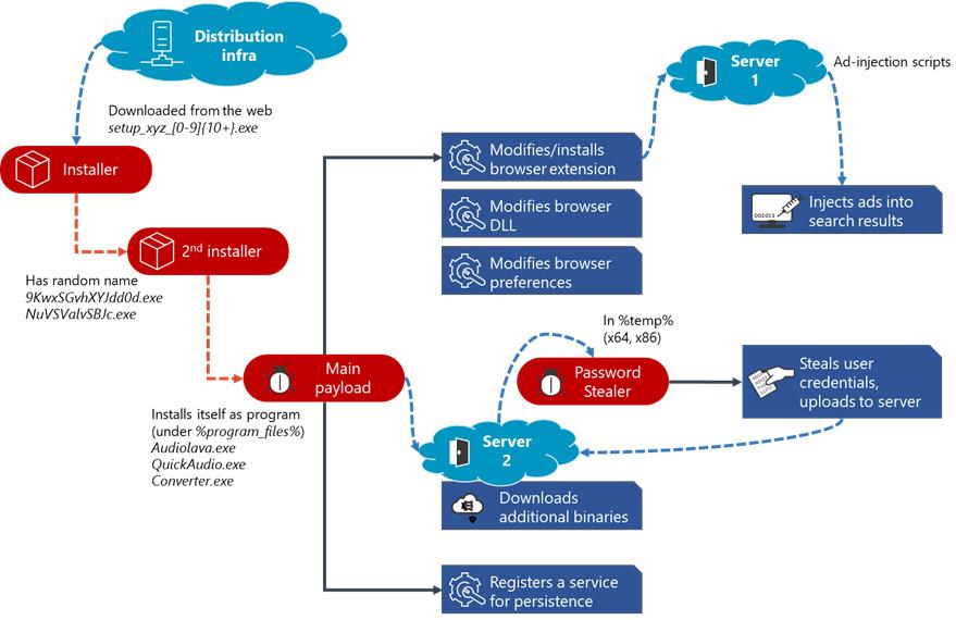 1607669289_fig4-adrozek-attack-chain.jpg