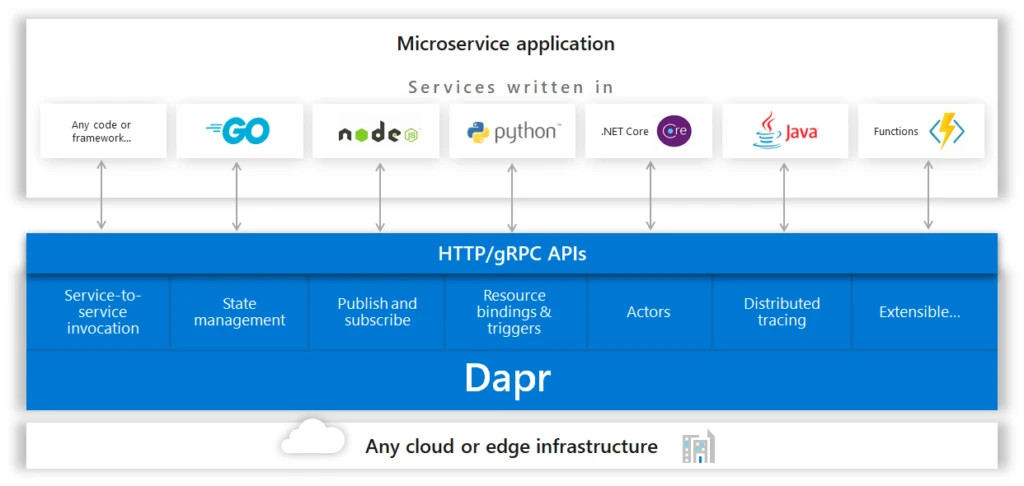 A flowchart showing how Dapr building blocks can be accessed by any framework calling HTTP APIs