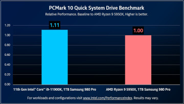 i9-11900K vs Ryzen 9 5950X PCMark 10 storage performance numbers.