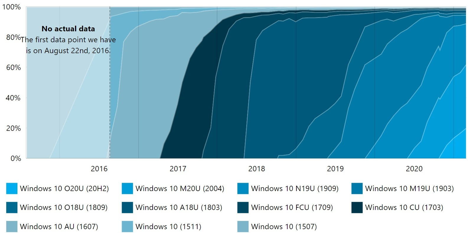 Usage trends for Windows 10 versions since August 2016 as of February 2021