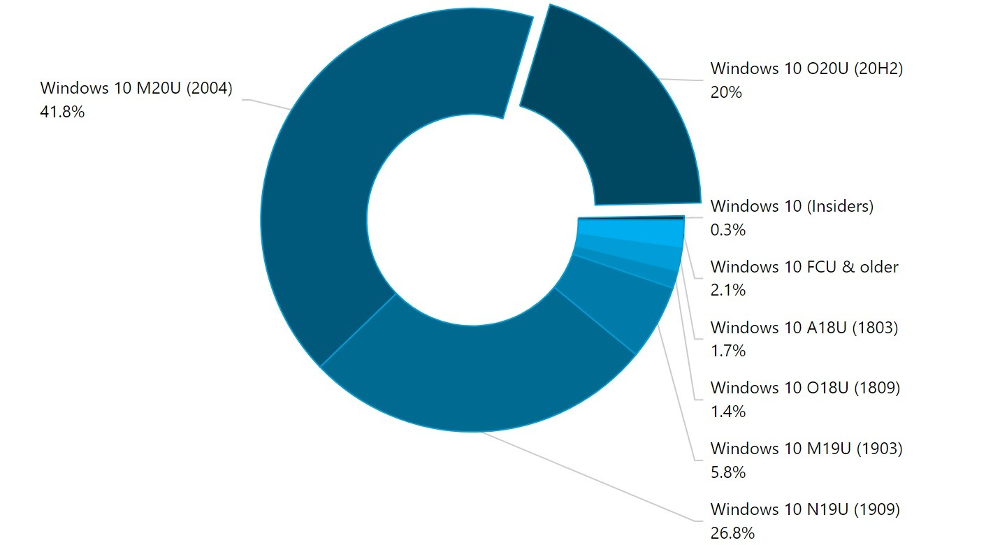 Chart showing Windows 10 usage distribution by version for February 2021