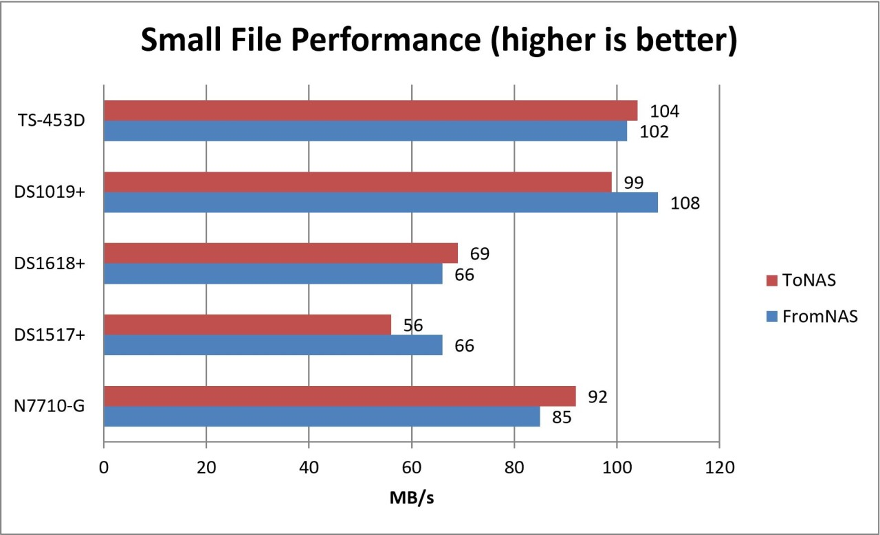 Performance Chart comparing QNAP with other NAS devices