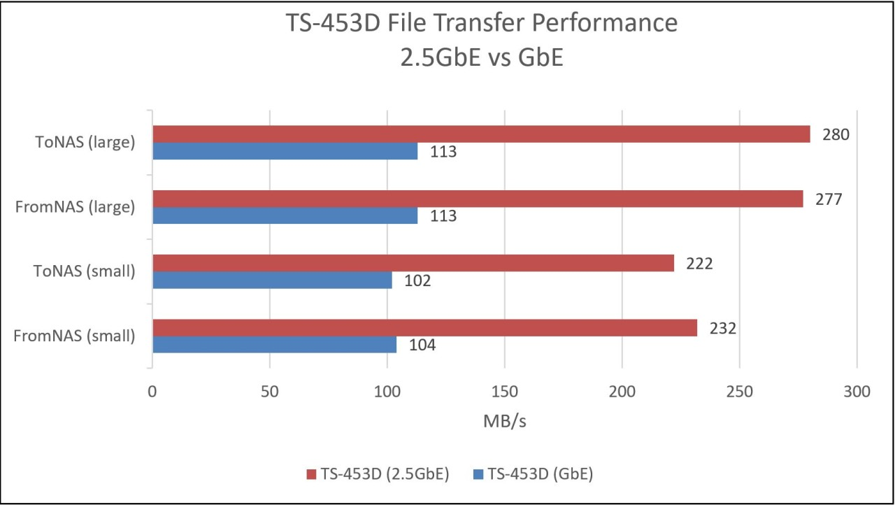 Performance Graph comparing GbE to 25GbE on the QNAP TS-453D