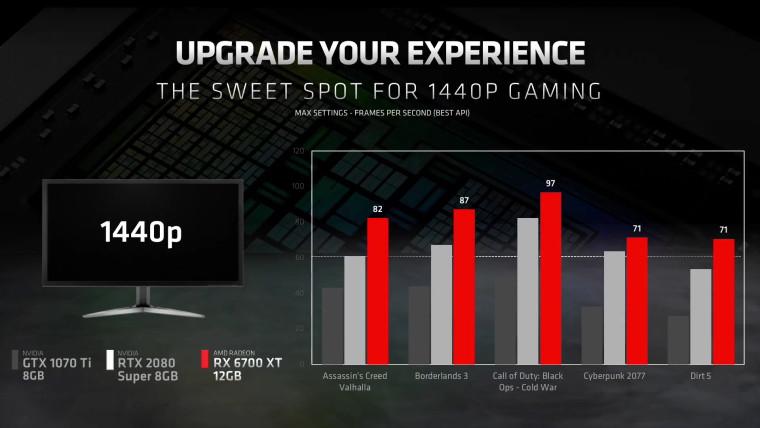 Comparison between the new RX 6700 XT vs last gen Nvidia GTX 1070 Ti and RTX 2080 Super