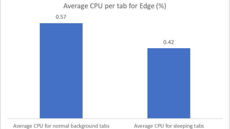 Bar graph showing CPU usage for regular and sleeping tabs in Edge