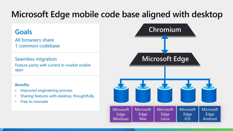 A slide from Ignite session video shows that Microsoft is working to move Edge to a common codebase for the desktop, Android, and iOS versions later this year (Abhay Venkatesh/Neowin)