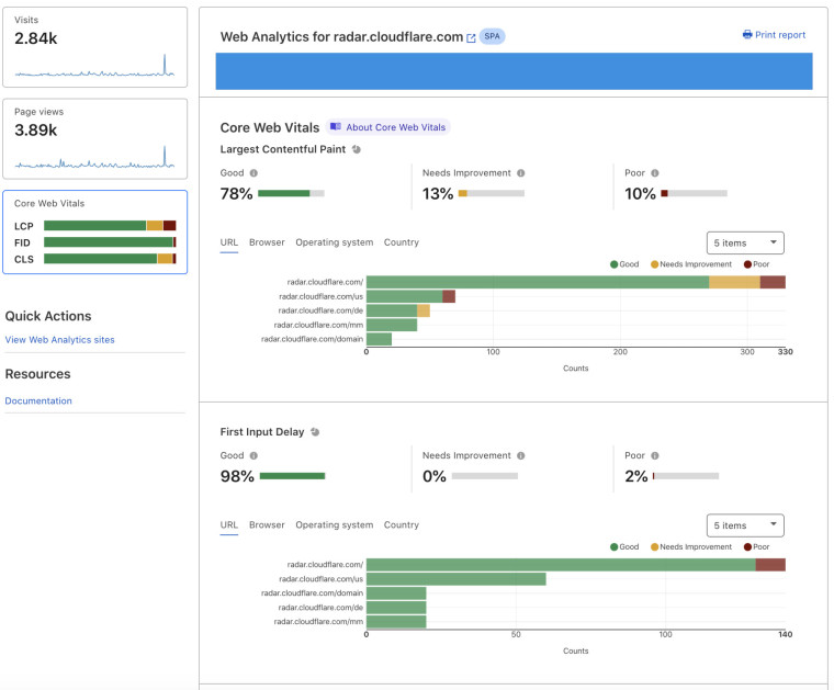 A screenshot showing Core Web Vitals on Cloudflare&039s Web Analytics