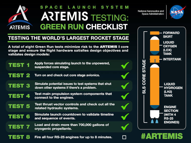 A Green Run checklist for the Space Launch System