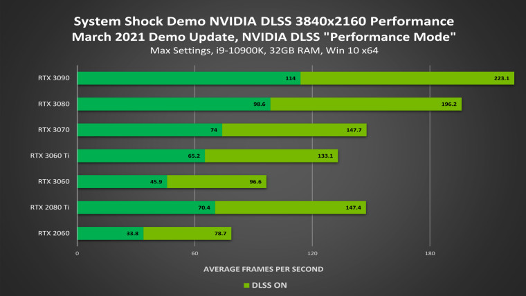 Performance comparison with Nvidia DLSS enabled in System Shock demo