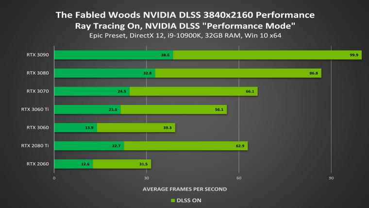 Performance comparison in The Fabled Woods with Nvidia DLSS enabled