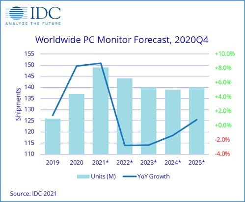 A chart showing monitor growth estimates
