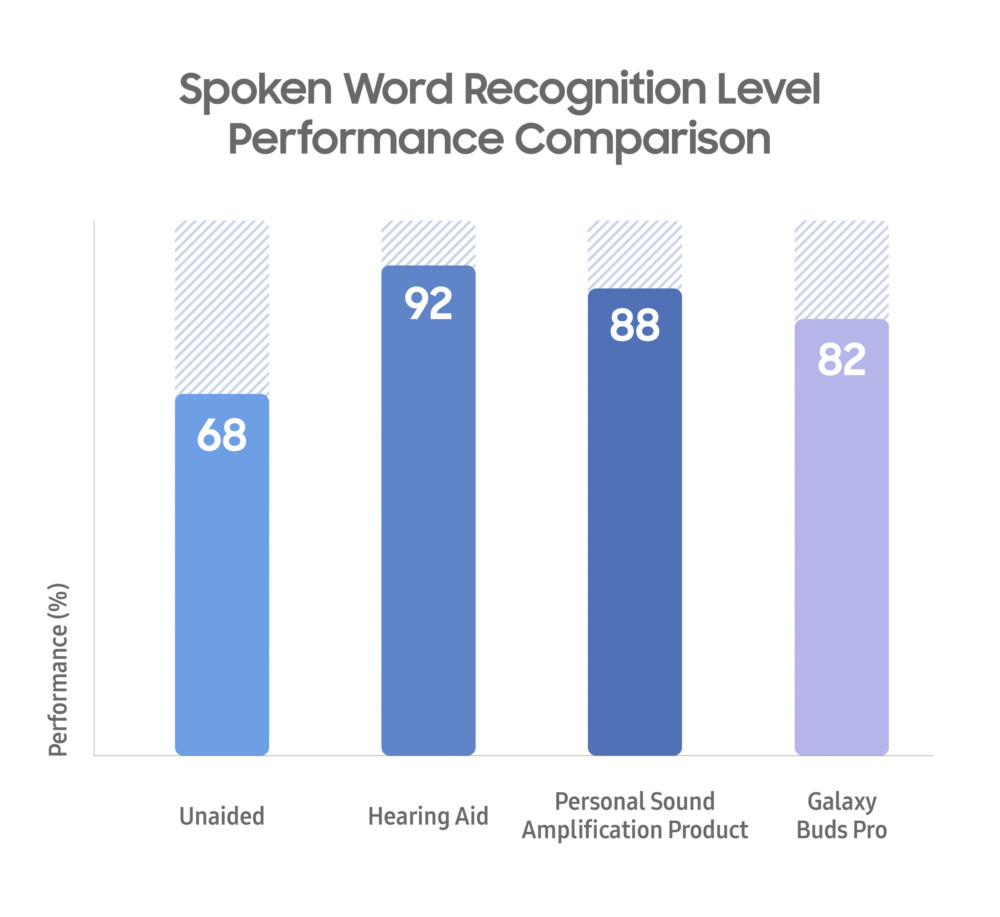 Comparison of results from the spoken word comparison test on Galaxy Buds Pro