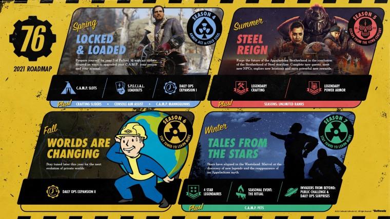 Fallout 76 2021 roadmap infograph