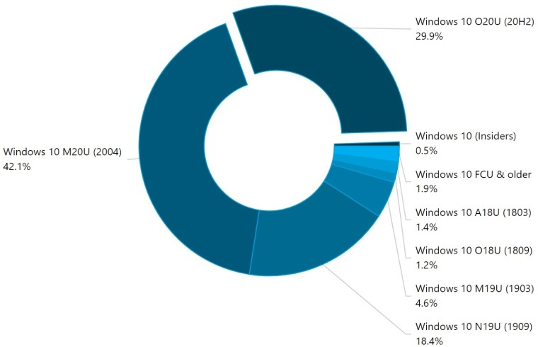 Windows 10 version usage chart from AdDuplex for March 2021