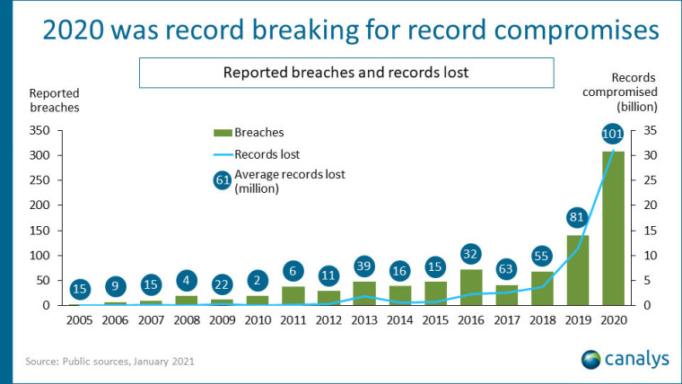 A graph showing record security breaches in 2020