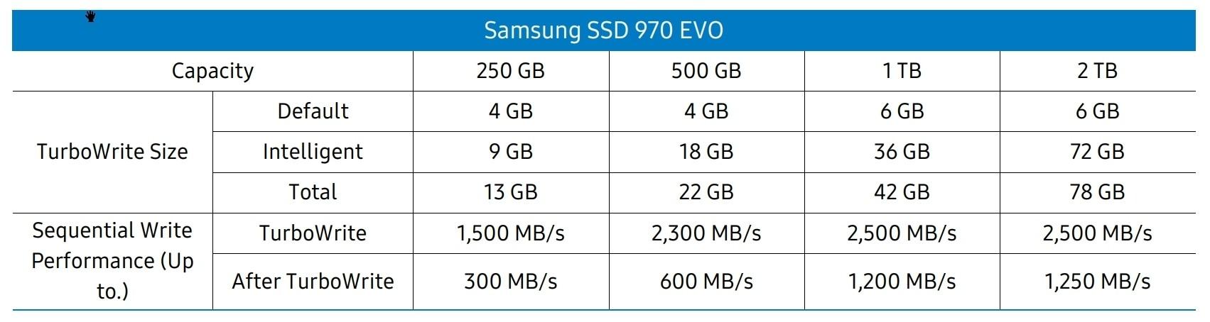 cache write speeds for 970 evo