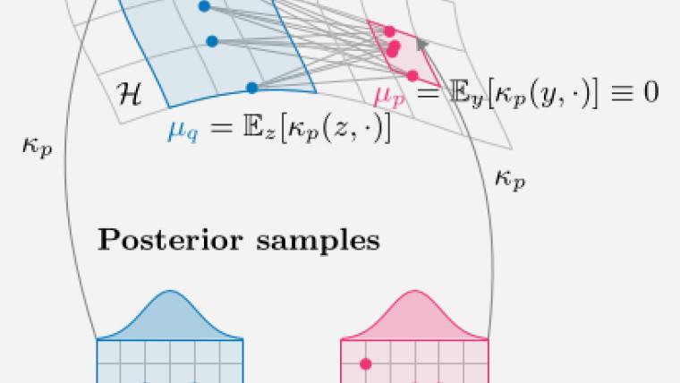 Kernelized Stein discrepancy method