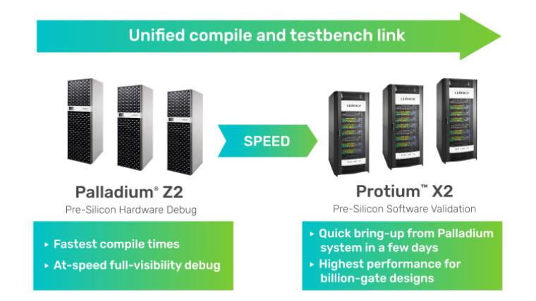 Cadence Palladium Z2 and Protium X2 testing platforms