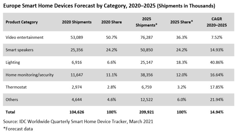 A graphic showing trends of smart home units sold per category