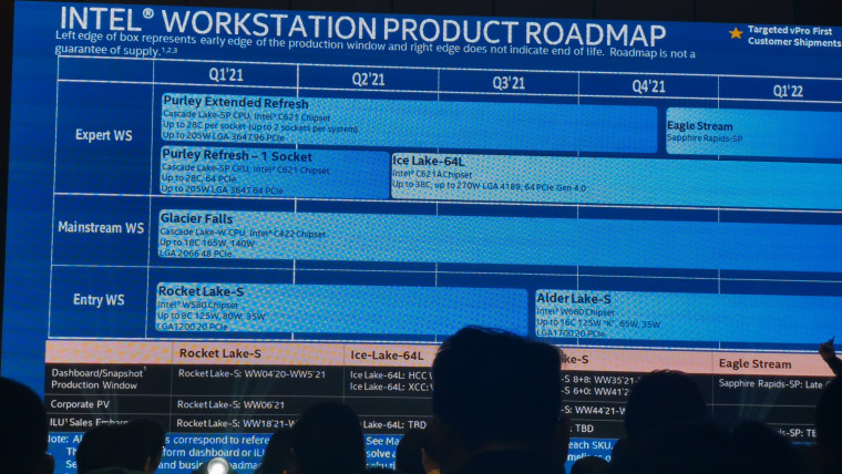 A leaked roadmap of Intel Workstation processors and platform