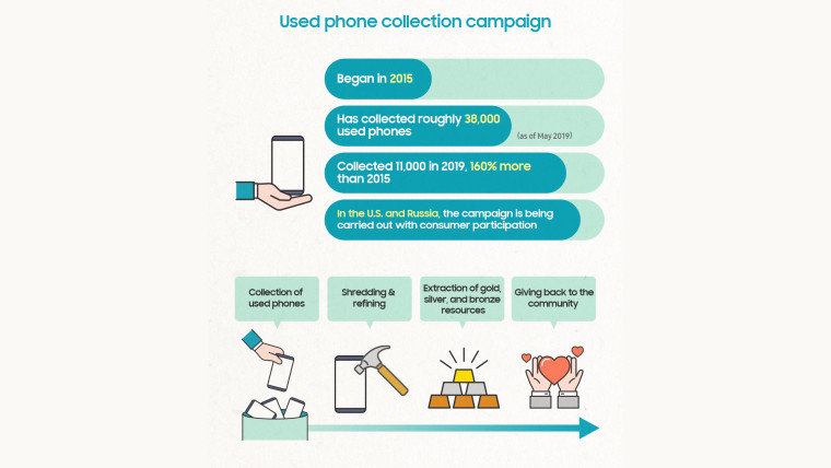 A Samsung infographic showing the number of phones it has recycled