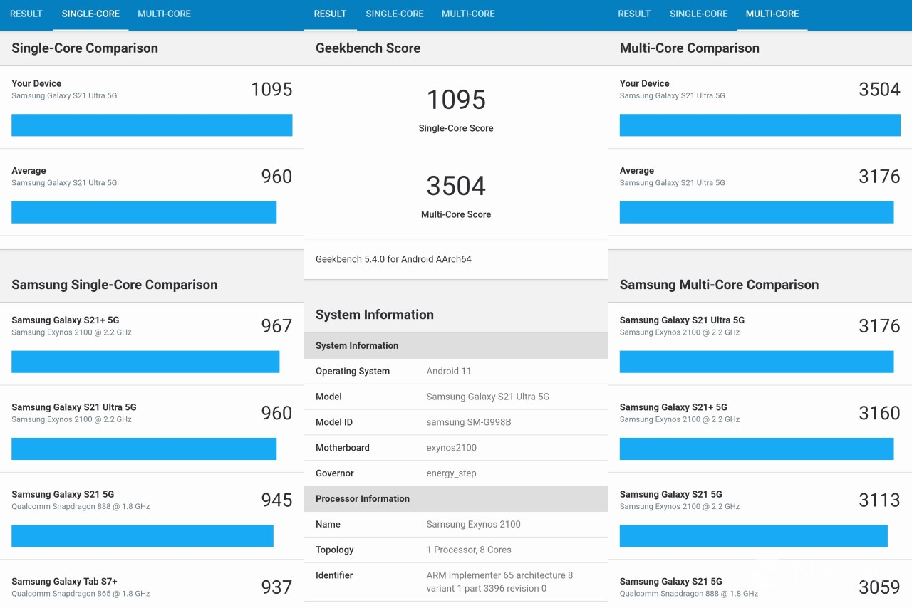 Geekbench 5 benchmark results on the Exynos model of the Galaxy S21 Ultra