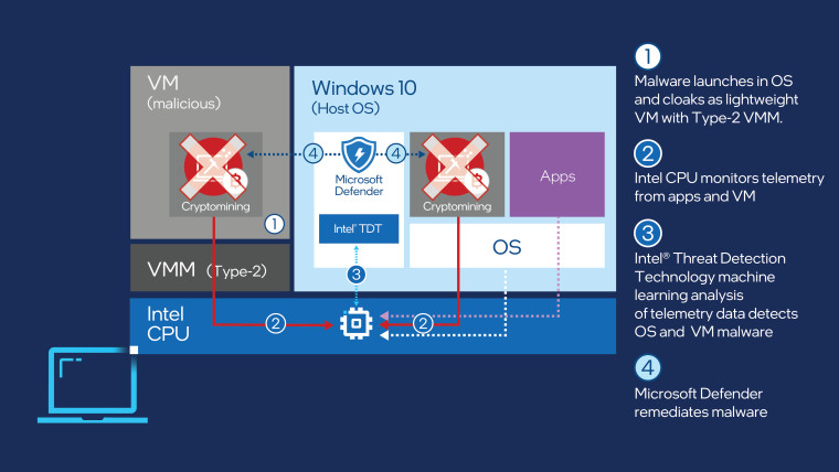 A graphic showing the flow of Intel&039s Threat Detection Technology