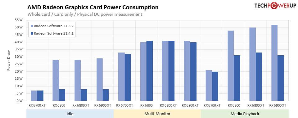 AMD 2141 power consumption improvemnts