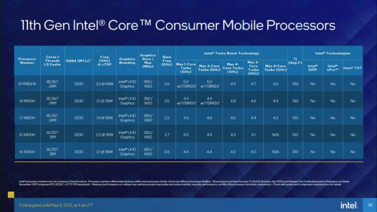 Intel Tiger Lake H SKUs lineup and specs