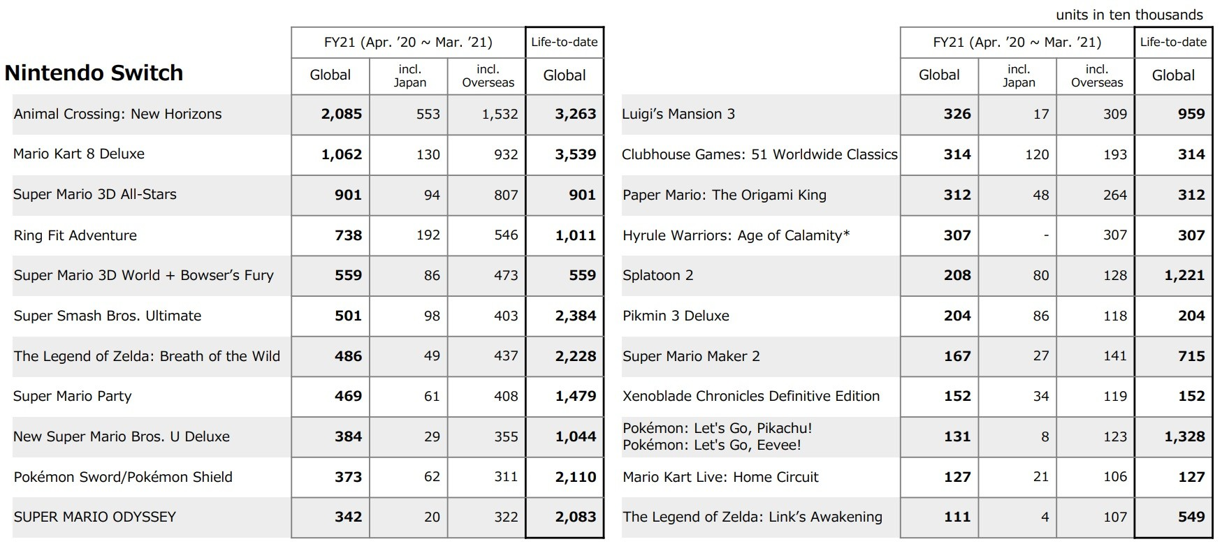 Table of titles published by Nintendo that sold over one million units in fiscal year 2021