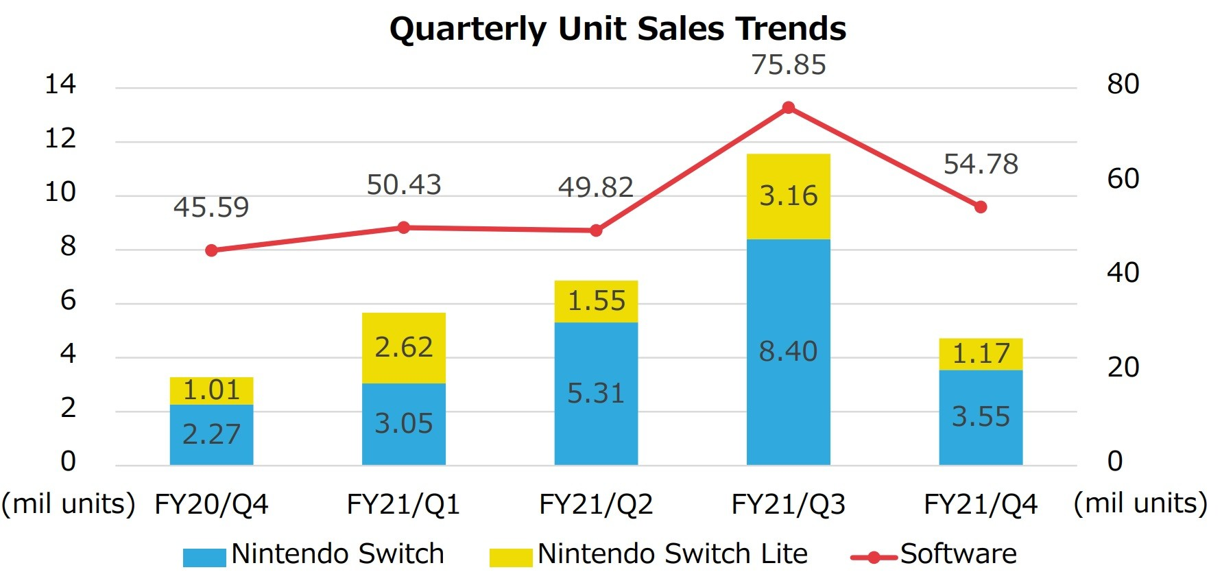 Quarterly sales trends for Nintendo Switch from Q4 2020 to to Q4 2021