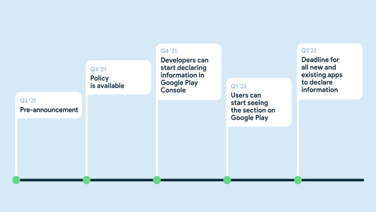 Timeline for the rollout of the new safety section in Google Play