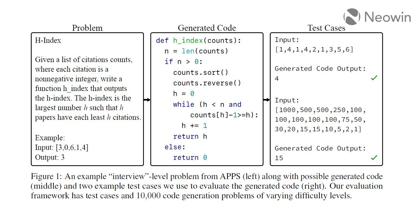 A problem and its solution from the training dataset
