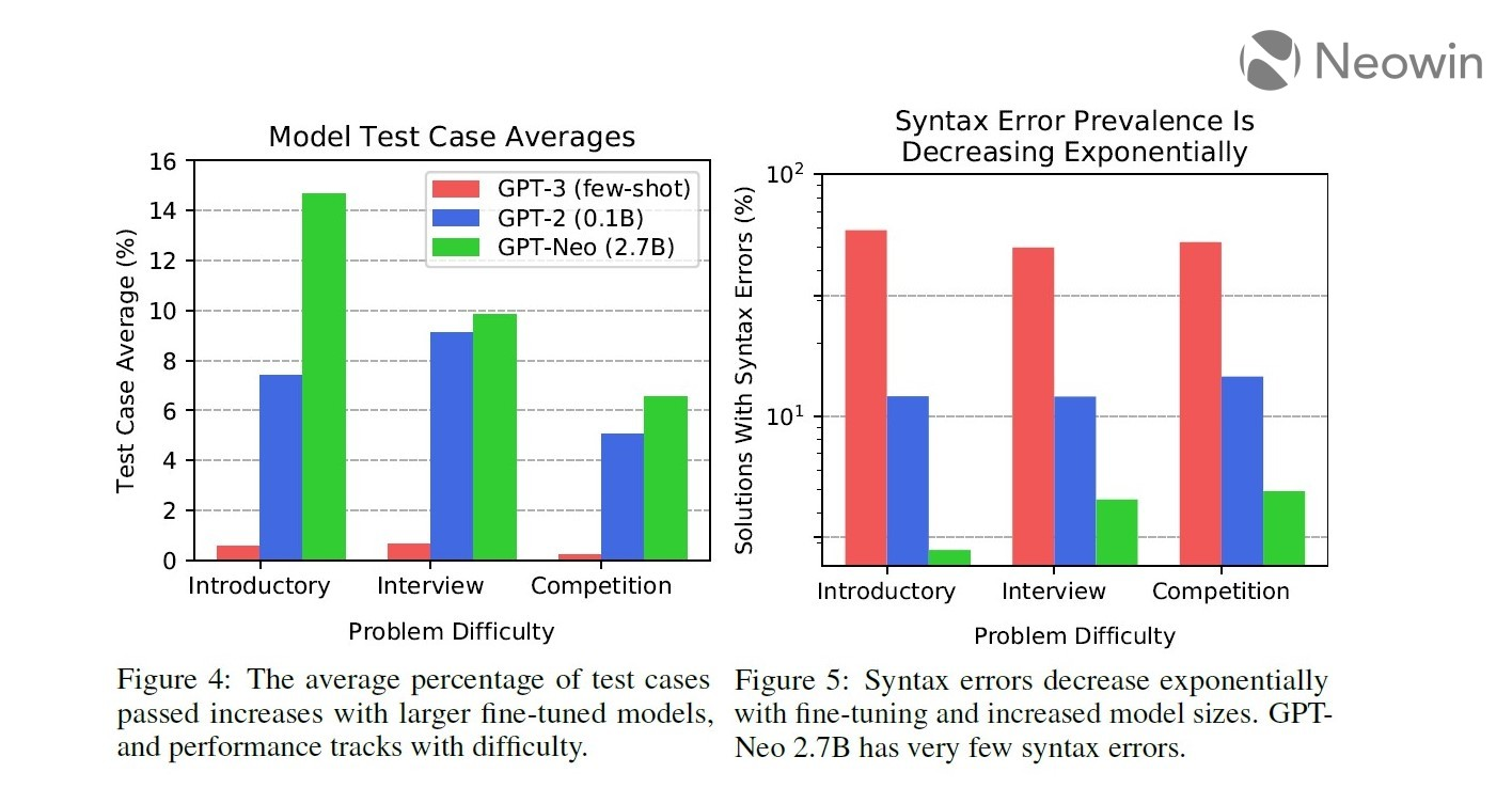 Bar graphs plotting test case accuracy and syntax errors against problem difficulty